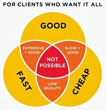 Ven Diagram of 3 ways to offer your business services